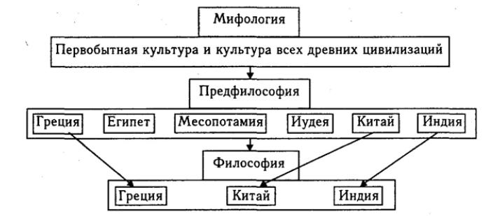 Этапы формирования философии.