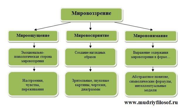 Компоненты мировоззрения: мироощущение, мировосприятие, миропонимание. Схема.