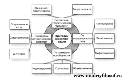 Классификация мировоззрения по различным критериям. Схема.