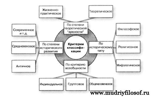 Схема 1. Классификация