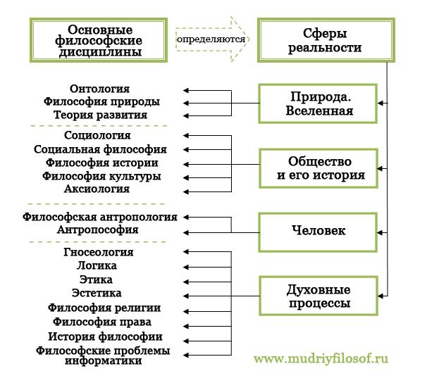 """Схема """"Структура философского знания"""""""