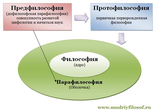 Предфилософия Протофилософия Парафилософия Философия